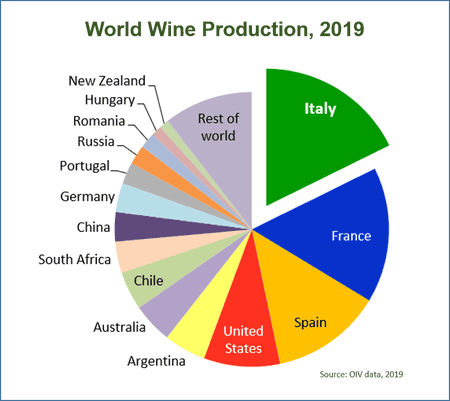 Pie Chart Graphic of World Wine Production in 2019